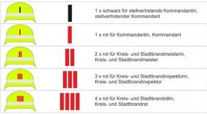 Helmkennzeichnung (Funktion BY)